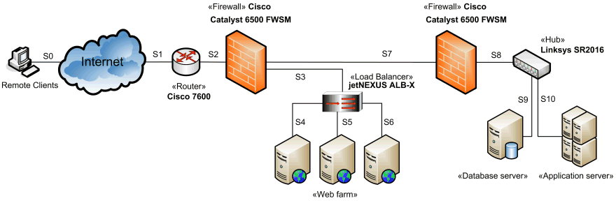 Example of networking diagram for web application with two firewall DMZ configuration.