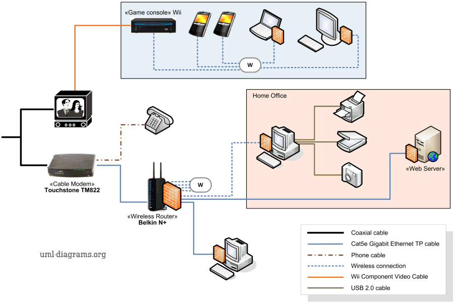 Example of home networking diagram - cable modem, wireless router, various computers and devices.