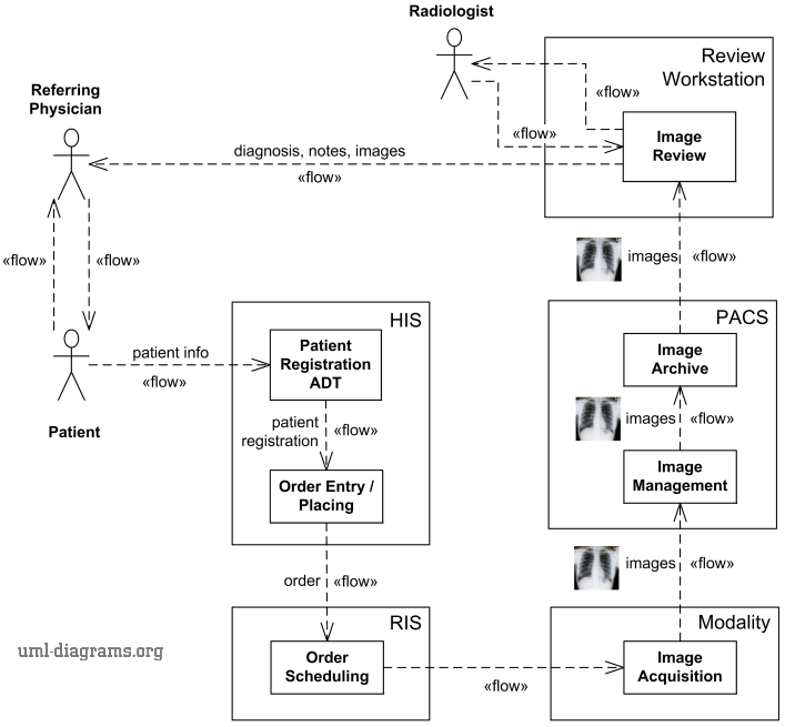 An example of information flow diagram for the Scheduled Workflow in radiology.