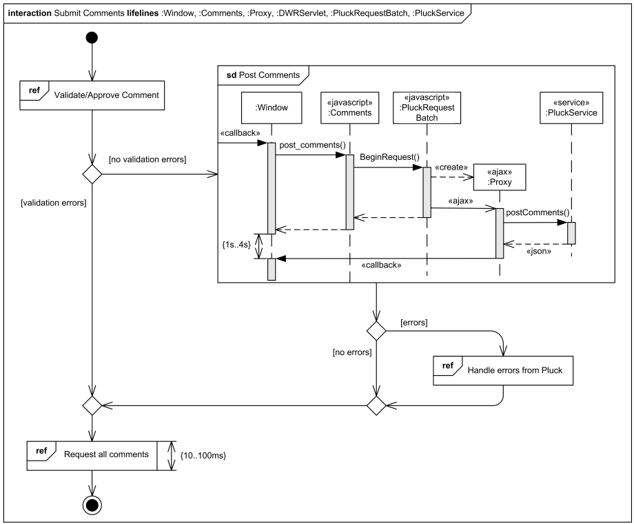 Example of interaction overview diagram - submit comments to Pluck using DWR, AJAX, JSON.