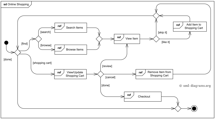 Online shopping UML interaction overview diagram example.