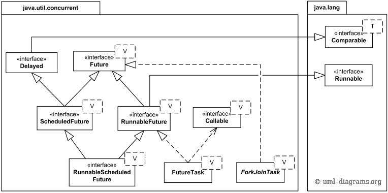 UML class diagram for asynchronous results (futures) from the Java 7 java.util.concurrent package.
