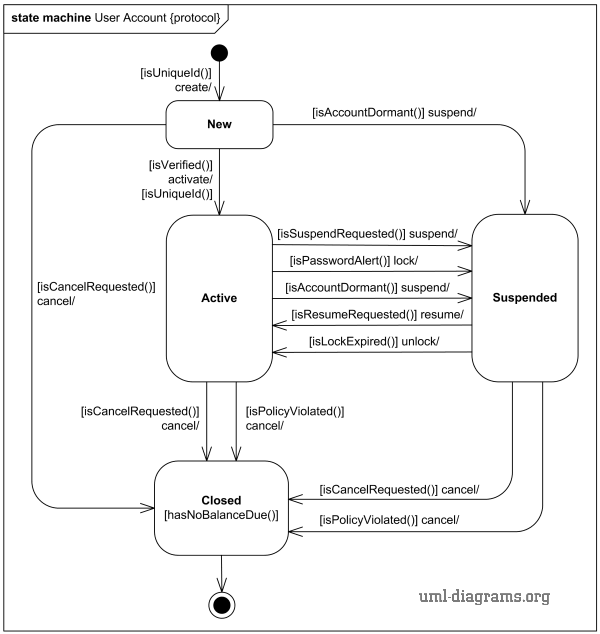 Online shopping user account protocol state machine diagram.