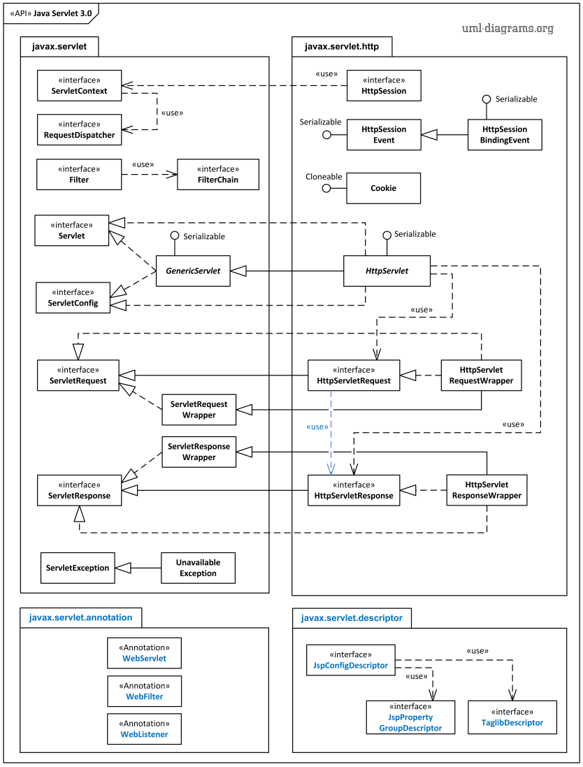 UML package diagram of Java Servlet 3.0 API interfaces and classes.