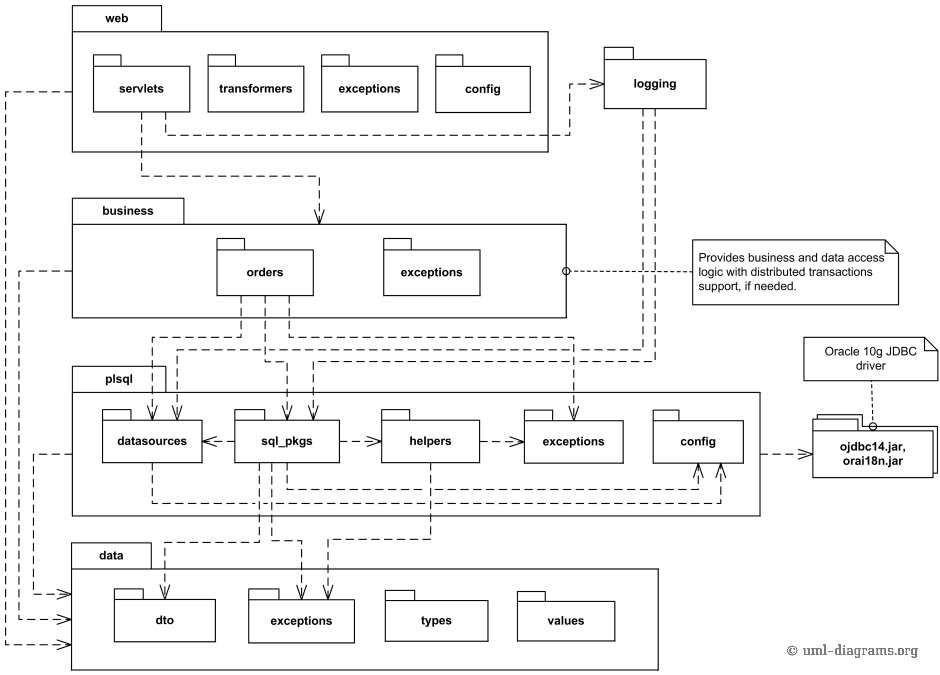 Multi-layered web architecture UML package diagram example