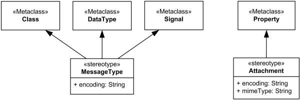 SoaML UML Profile - Service Data.