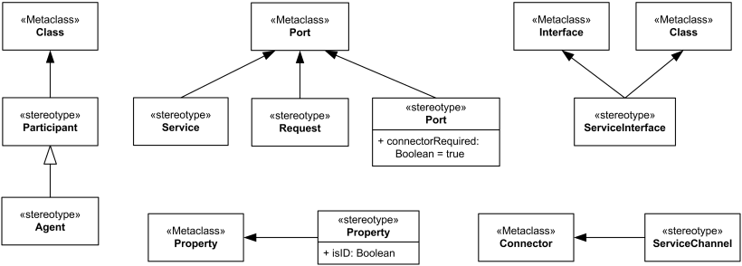 The SoaML UML Profile Supports Modeling Of Serviceoriented - Soa architecture diagram