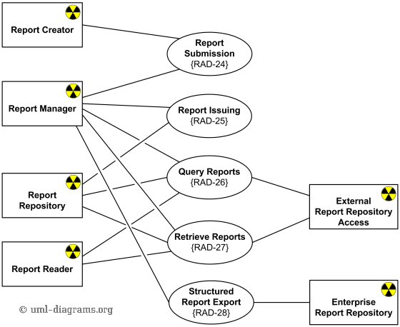 Radiology diagnostic reporting UML use case diagram example for SINR IHE Radiology Integration Profile.