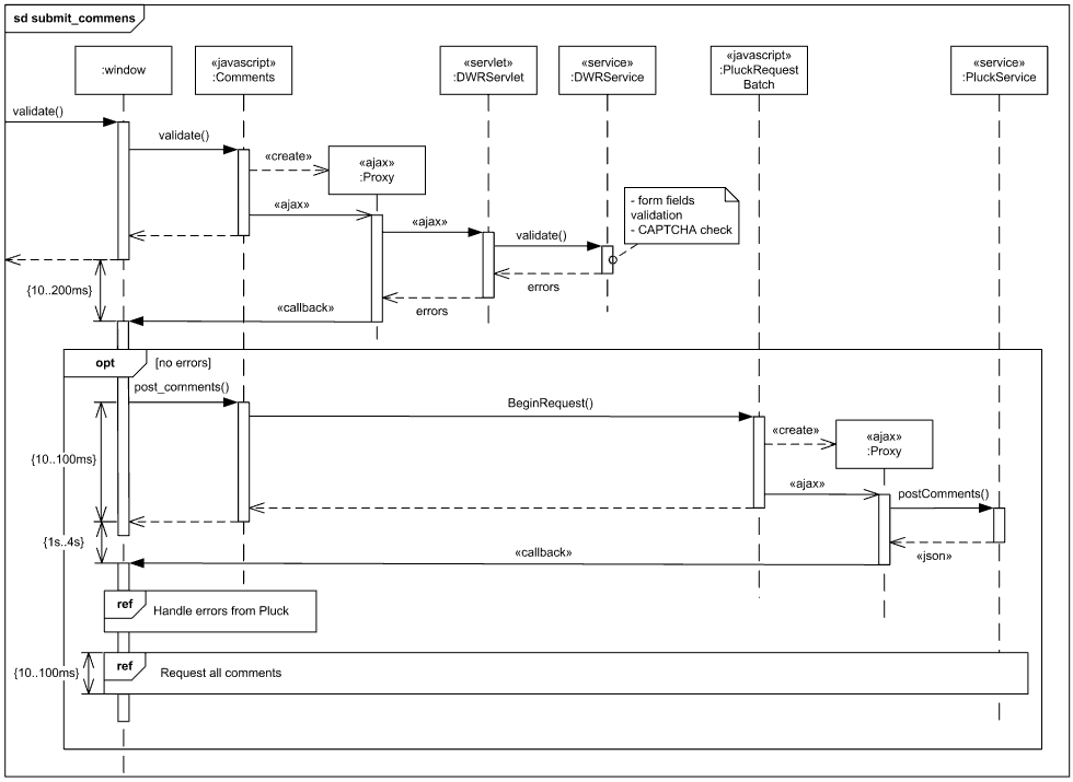 Sequence diagram example - submit comments to Pluck using DWR, AJAX, JSON.