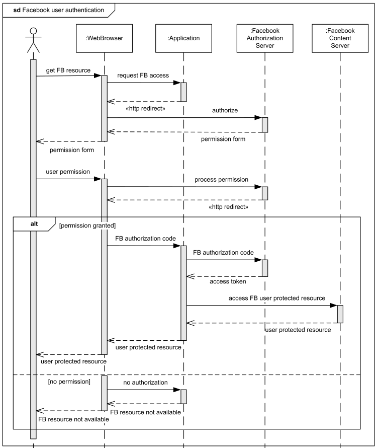 Sequence diagram example - Facebook User Authentication in a Web Application.