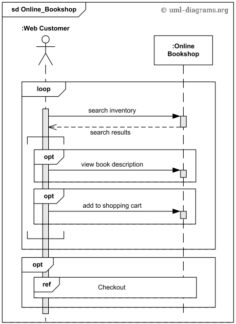 UML sequence diagram example for online bookshop.