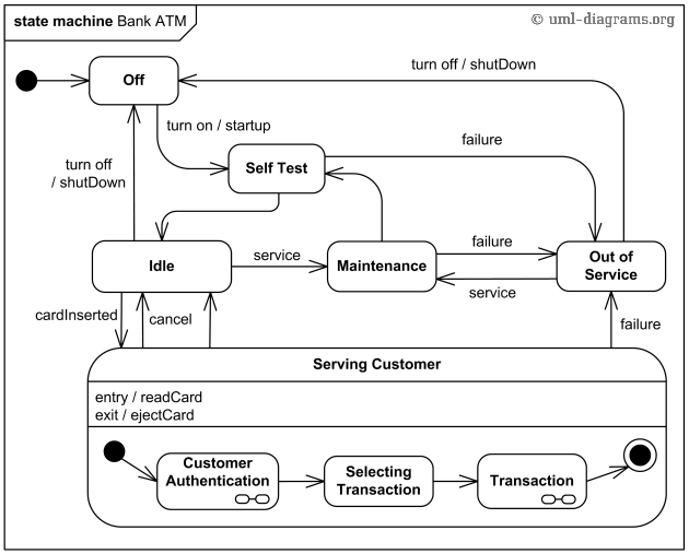 An example of UML behavioral state machine diagram for a bank ATM ...