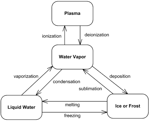 UML state machine example - Water Phase Diagram