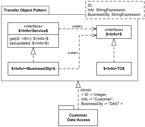 UML package template example for Data Transfer Object or Value Object design pattern.