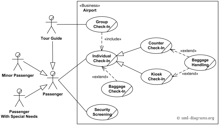 An example of UML use case diagram for airport check-in and security screening.
