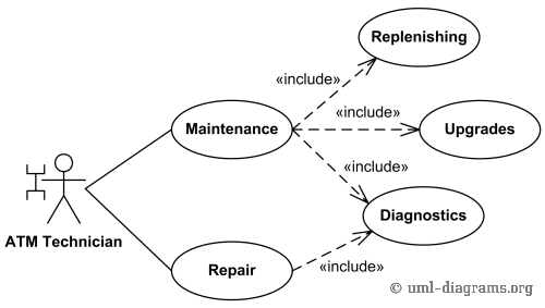Bank ATM Maintenance, Repair, Diagnostics Use Cases Example.