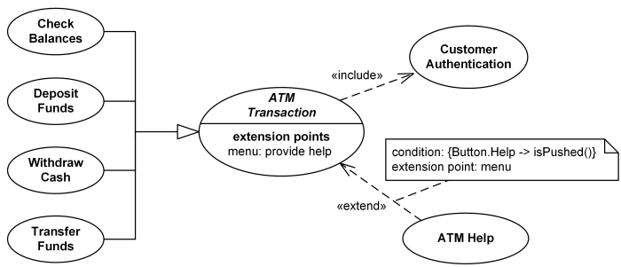 An example of uml use case diagram for a bank atm automated teller bank atm transactions and authentication use cases example ccuart Choice Image