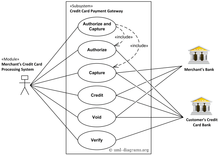 UML use case diagram example for a credit cards processing system.