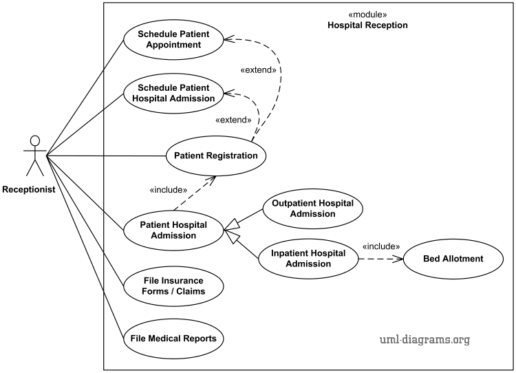 Uml Use Case Diagram Example For Hospital Management