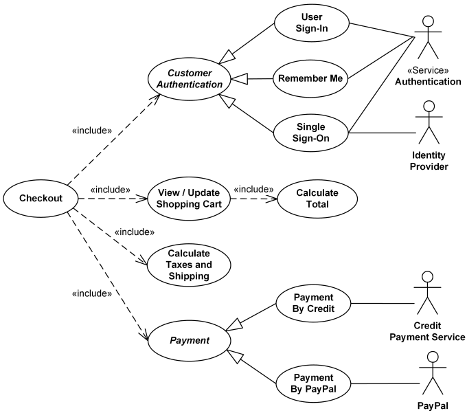 Online shopping UML use case diagram example - checkout, authentication and payment use cases.