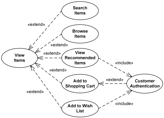 Online shopping UML use case diagram example - view items use case.