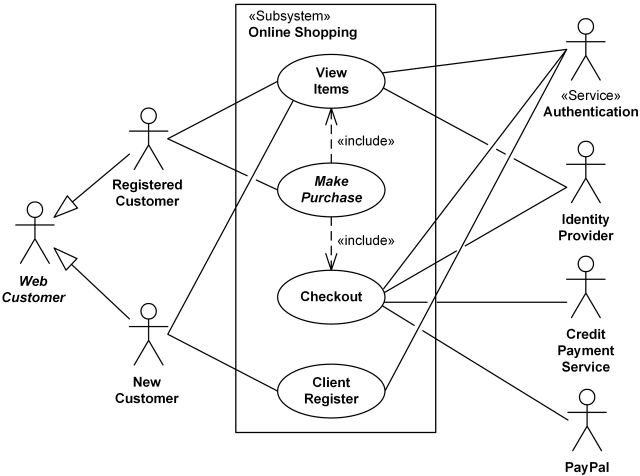 Uml Use Case Diagram Examples For Online Shopping Of Web Customer Actor With Top Level Use Cases View Items Make Purchase And Client Register Other Use Cases Are Customer Authentication View Recommended