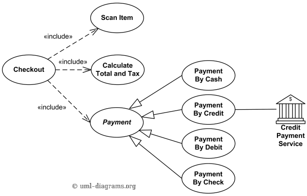 Uml use case diagram examples for point of sale pos terminal or checkout use case includes scan item calculate total and tax and payment use cases ccuart Image collections