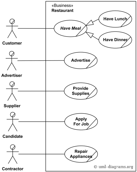 an example of uml use case diagram for a restaurant   customer    example of business use case diagram for restaurant   external view