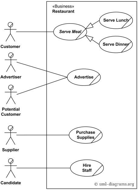 An Example Of Uml Use Case Diagram For A Restaurant