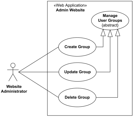 User group management use case diagram for the administration website.
