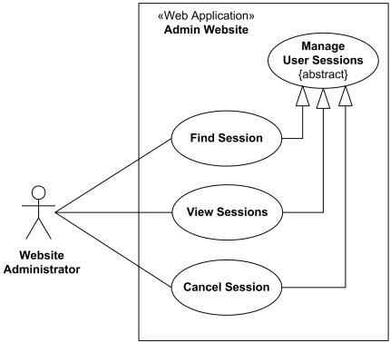 User sessions management use case diagram for the administration website.