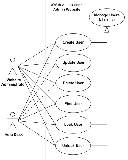 User management use case diagram for the administration website.
