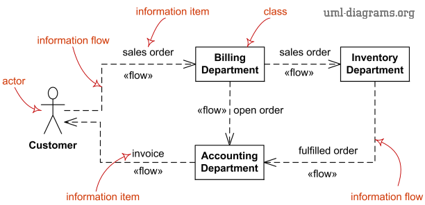 UML information flow diagram elements - information flow, information item.