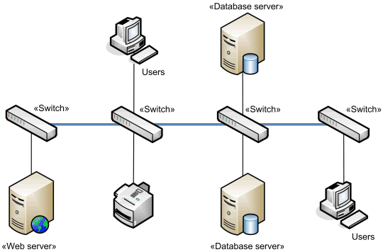 network architecture diagrams using uml   overview of graphical    network backbone example