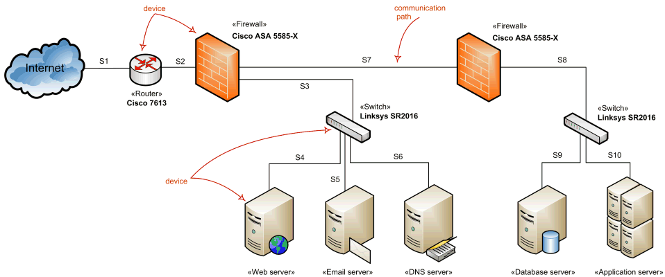 Network architecture diagram overview - network devices and communications.