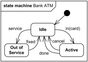 High level behavioral state machine for bank ATM.