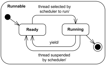 Simple composite protocol state Runnable.