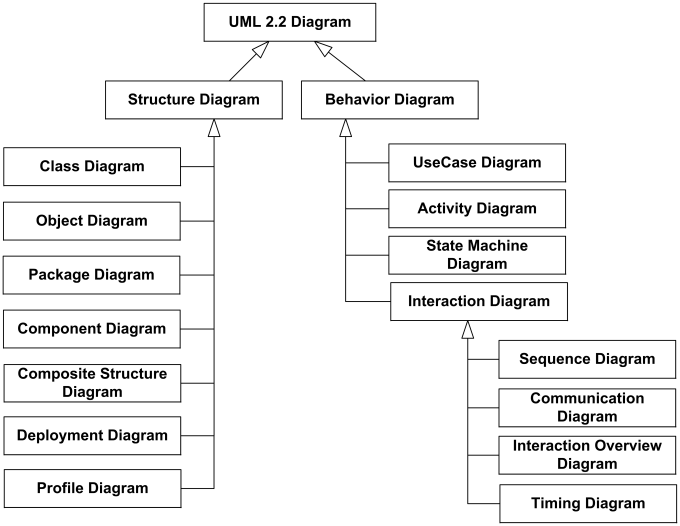 What Is A Uml Diagram | Uml 2 2 Diagrams Overview
