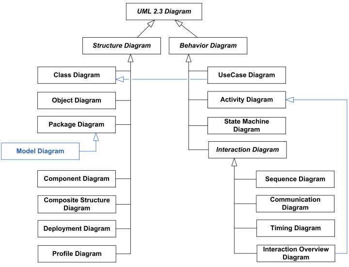 Uml 23 diagrams overview ccuart Image collections