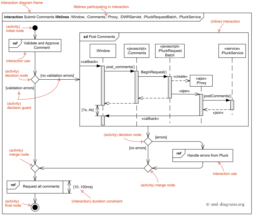 UML interaction overview diagram combines elements of activity and interaction diagrams.