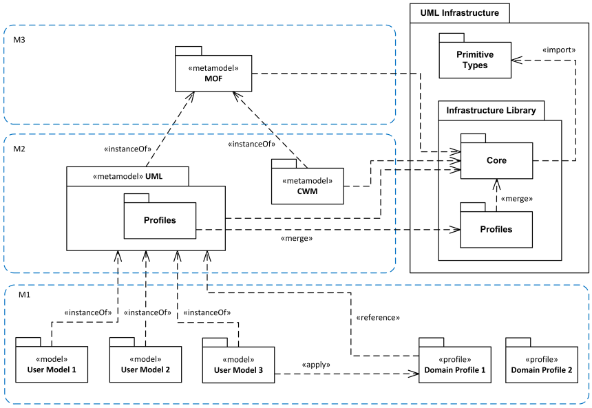 Meta Meta Models, UML and Profiles.
