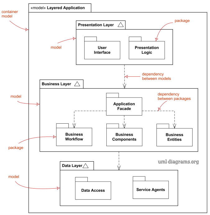 UML model diagram elements - model, package, dependency, import.