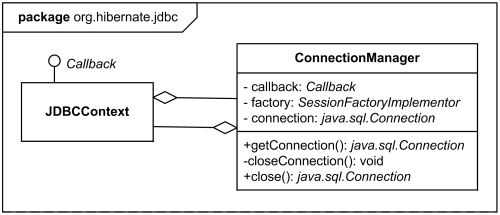 Uml frame has content area and heading describing the kind name class diagram of a package orghibernatejdbc frame ccuart Choice Image