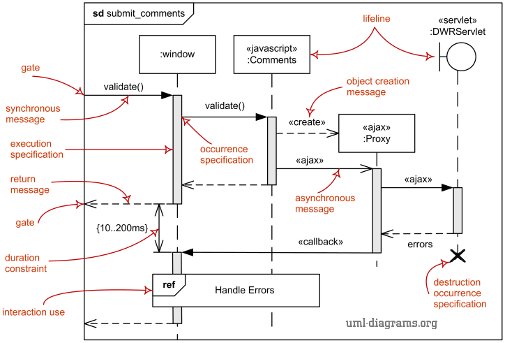Major elements of UML sequence diagram.