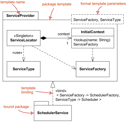 Uml template allows parameterization with template parameters package template service provider and bound package scheduler service pronofoot35fo Gallery