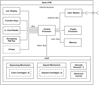 Bank ATM UML composite structure diagram example.