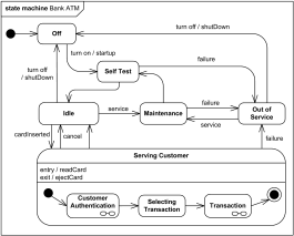 Bank ATM behavioral state machine UML diagram example.