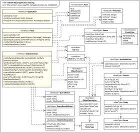 Digital Imaging in Medicine (DICOM) Application Hosting API UML class diagram example.