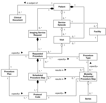 Digital imaging in medicine DICOM model of the real world UML class diagram example.