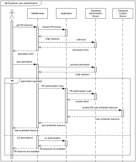 Facebook user authentication UML sequence diagram example.